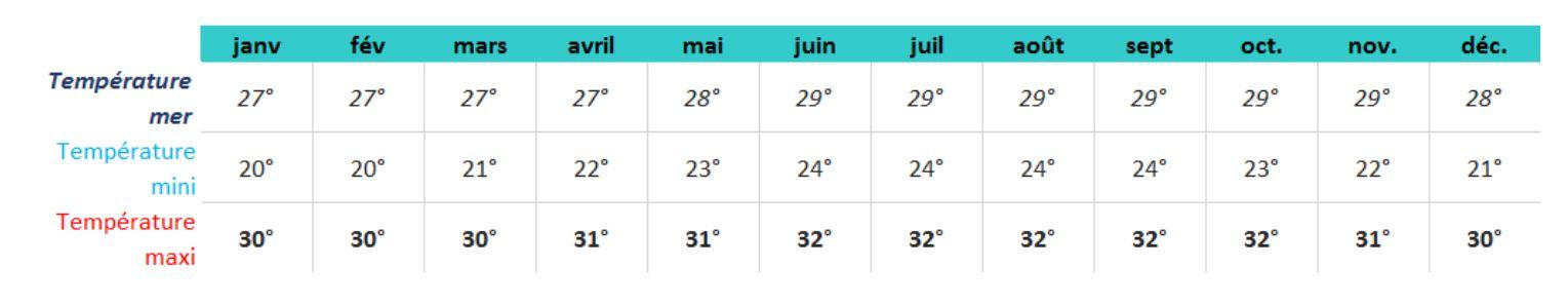 Le climat en Guadeloupe